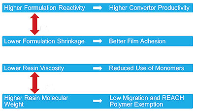 UV+EB Technology | Recent Advances in Low Viscosity, Low Migration